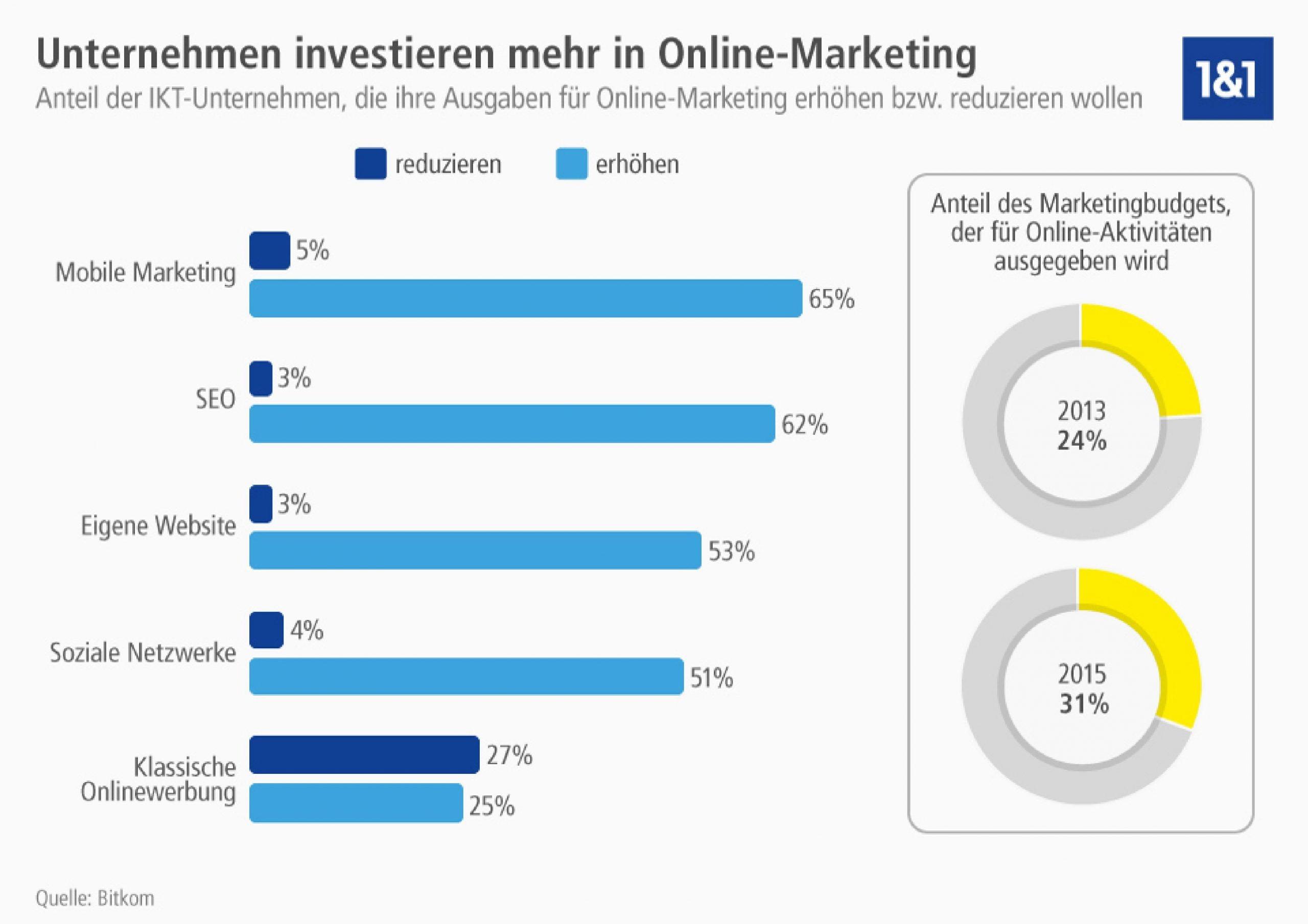 Online-Marketing Investitionen von Unternehmen