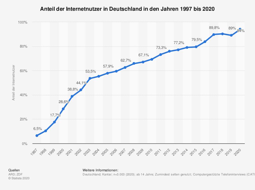Antiel der Internetnutzer in Deutschland bis 2020